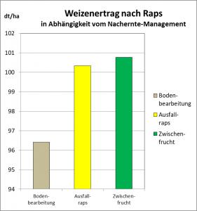 WeizenErtragnachRaps