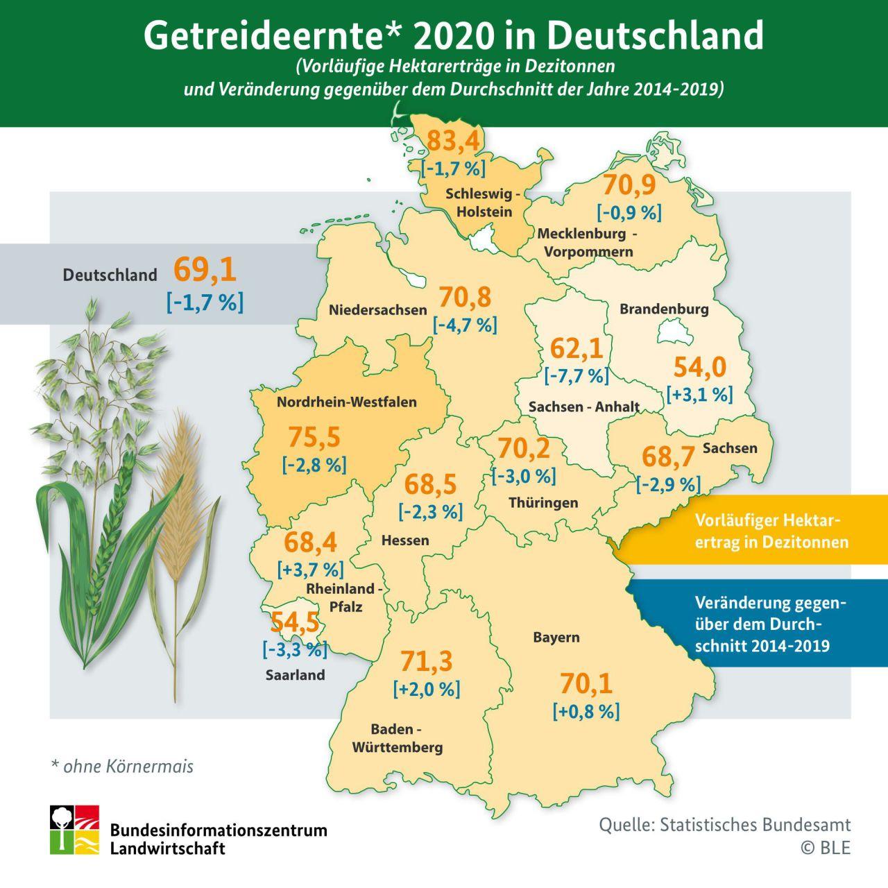 Erntemengen 2020